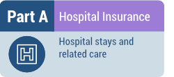 Part A - Hospital stays and related Care