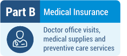 Part B - Doctor office visits, medical supplies and preventive care services