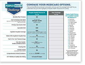 Peoples Health Challenge Worksheet - Choices 65 #14 (HMO)