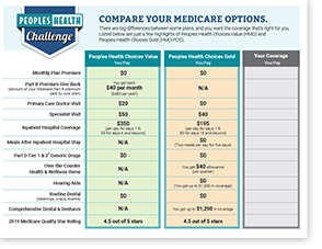 Peoples Health Challenge Worksheet - Choices Value (HMO) and Choices Gold (HMO-POS)
